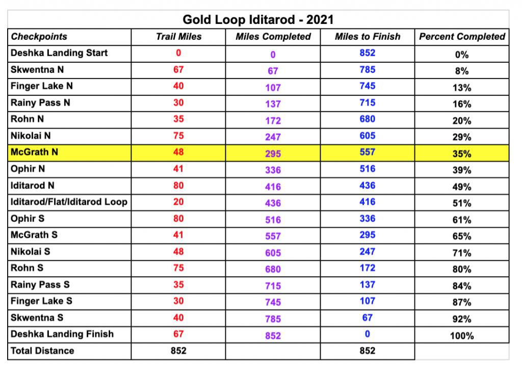 Gold Loop Iditarod